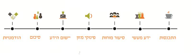 סדר יום סדנה אוסנת רובין